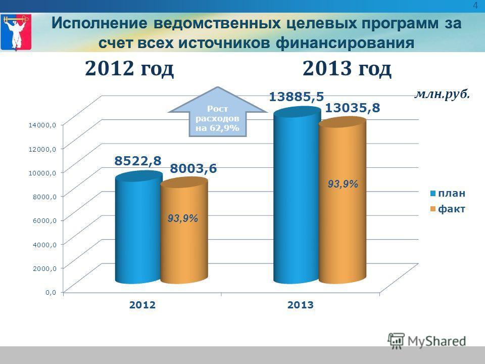 2012 год 2013 год млн.руб. 93,9% 4