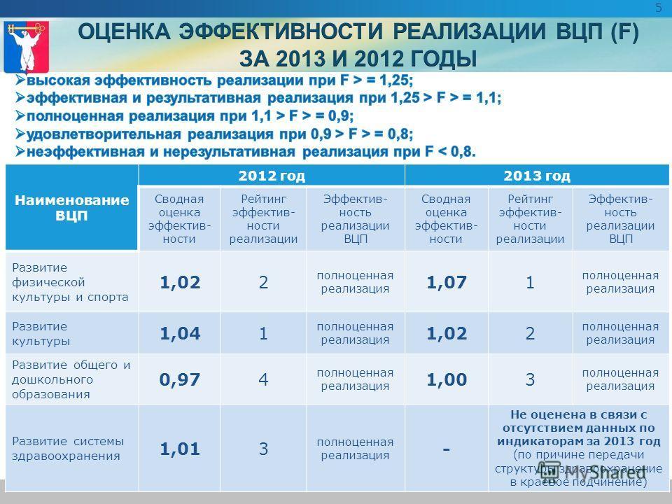 Наименование ВЦП 2012 год 2013 год Сводная оценка эффектив- ности Рейтинг эффектив- ности реализации Эффектив- ность реализации ВЦП Сводная оценка эффектив- ности Рейтинг эффектив- ности реализации Эффектив- ность реализации ВЦП Развитие физической к