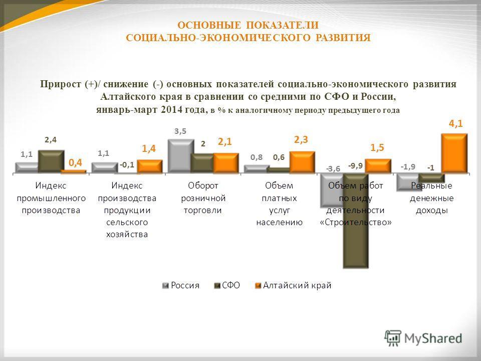 ОСНОВНЫЕ ПОКАЗАТЕЛИ СОЦИАЛЬНО-ЭКОНОМИЧЕСКОГО РАЗВИТИЯ Прирост (+)/ снижение (-) основных показателей социально-экономического развития Алтайского края в сравнении со средними по СФО и России, январь-март 2014 года, в % к аналогичному периоду предыдущ
