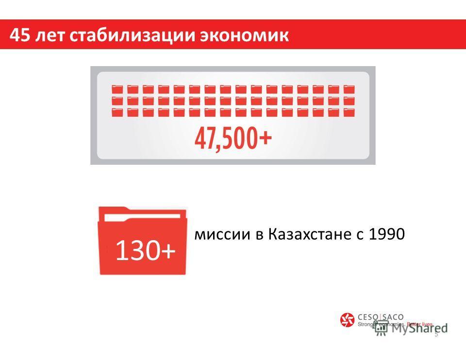 45 лет стабилизации экономик 5 130+ миссии в Казахстане с 1990