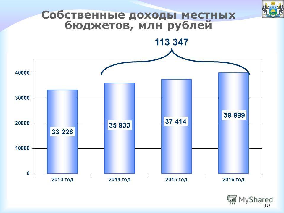 Собственные доходы местных бюджетов, млн рублей 113 347 10