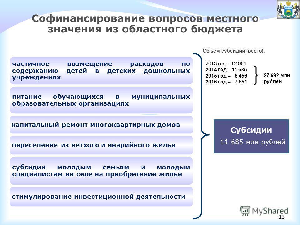Субсидии 11 685 млн рублей Софинансирование вопросов местного значения из областного бюджета частичное возмещение расходов по содержанию детей в детских дошкольных учреждениях питание обучающихся в муниципальных образовательных организациях капитальн