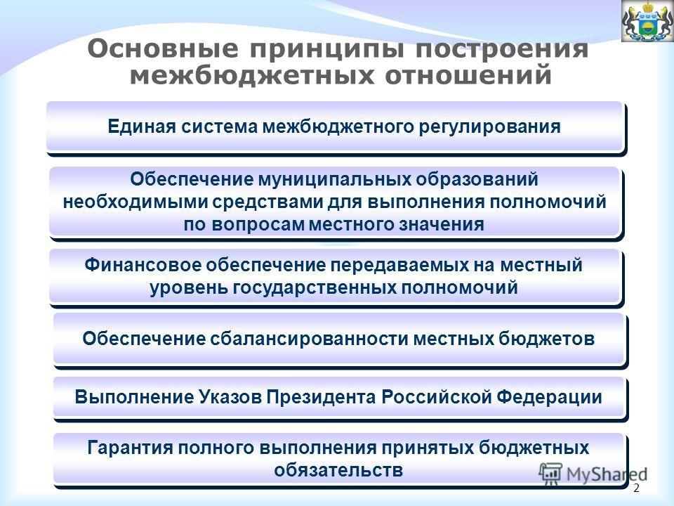 2 Основные принципы построения межбюджетных отношений Единая система межбюджетного регулирования Обеспечение муниципальных образований необходимыми средствами для выполнения полномочий по вопросам местного значения Финансовое обеспечение передаваемых