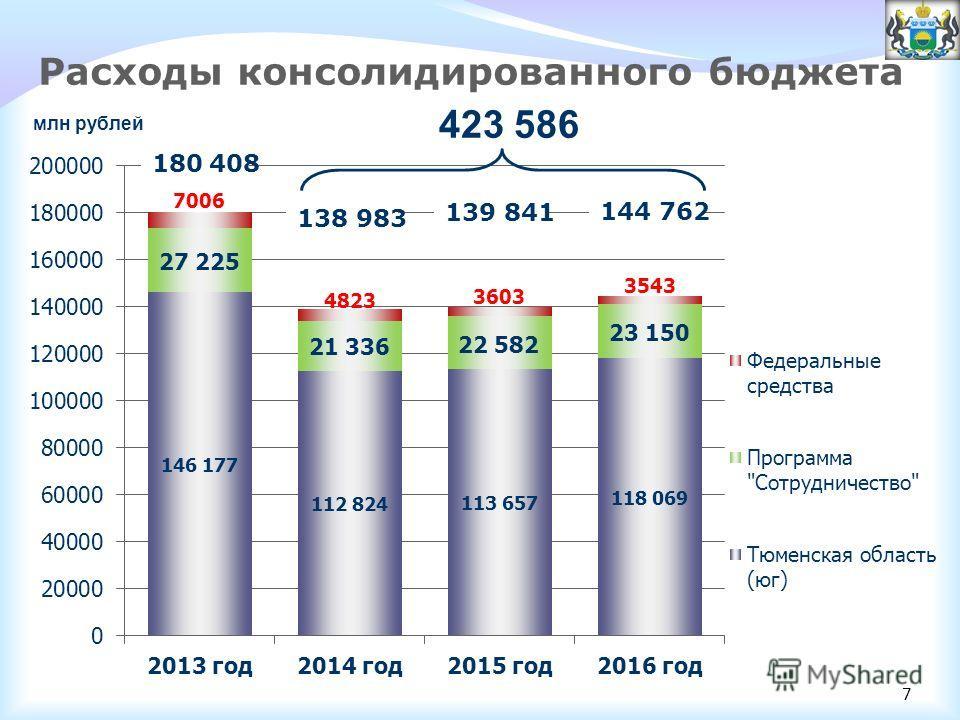 Расходы консолидированного бюджета млн рублей 180 408 144 762 139 841 138 983 423 586 7