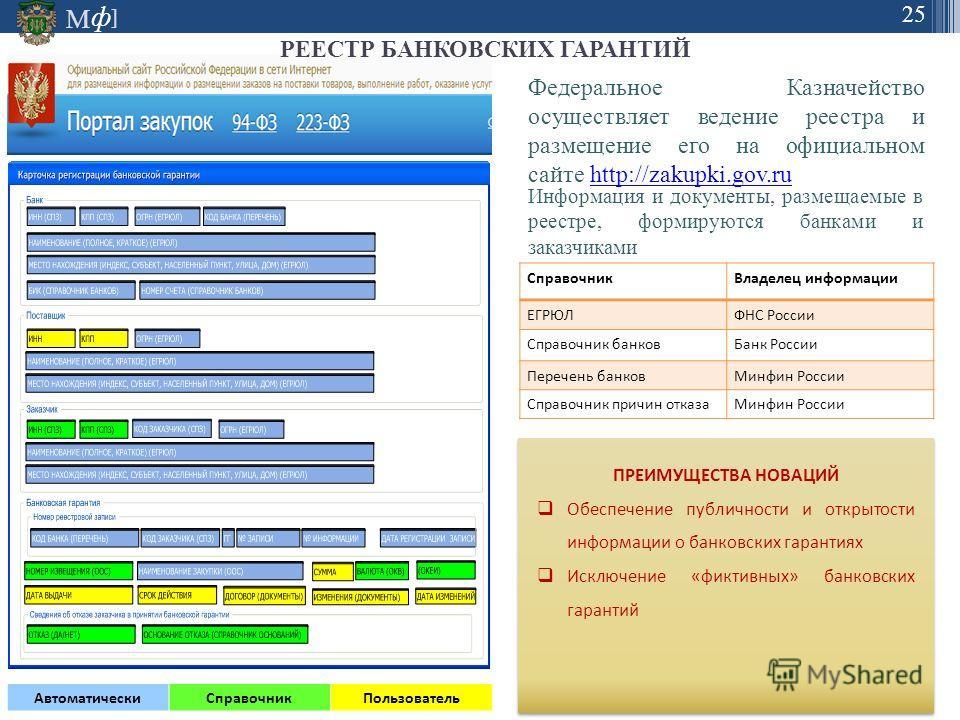 М ] ф 25 Федеральное Казначейство осуществляет ведение реестра и размещение его на официальном сайте http://zakupki.gov.ruhttp://zakupki.gov.ru Информация и документы, размещаемые в реестре, формируются банками и заказчиками Справочник Владелец инфор