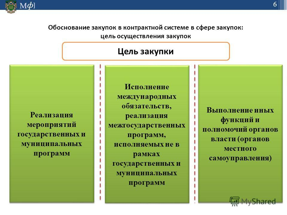 М ] ф 6 Обоснование закупок в контрактной системе в сфере закупок: цель осуществления закупок Цель закупки Реализация мероприятий государственных и муниципальных программ Исполнение международных обязательств, реализация межгосударственных программ,