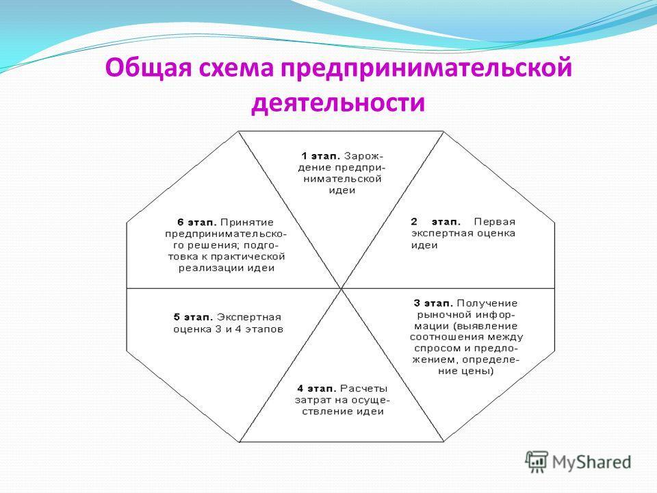 Общая схема предпринимательской деятельности