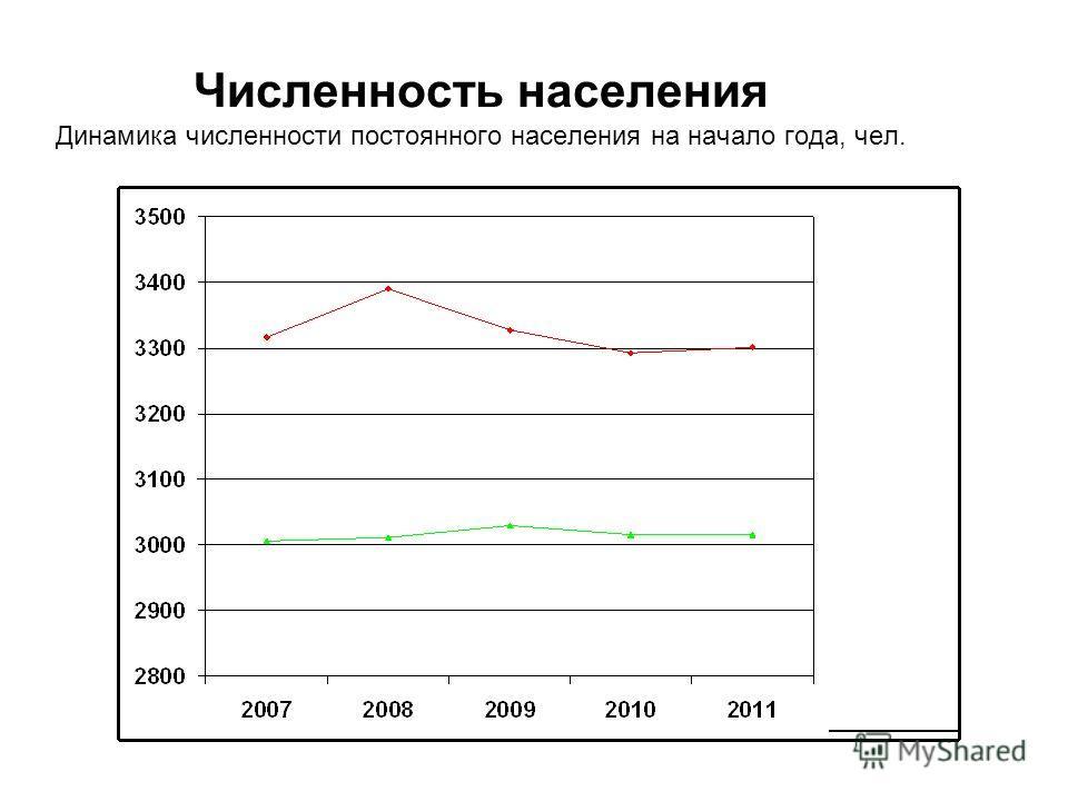 Численность населения Динамика численности постоянного населения на начало года, чел.