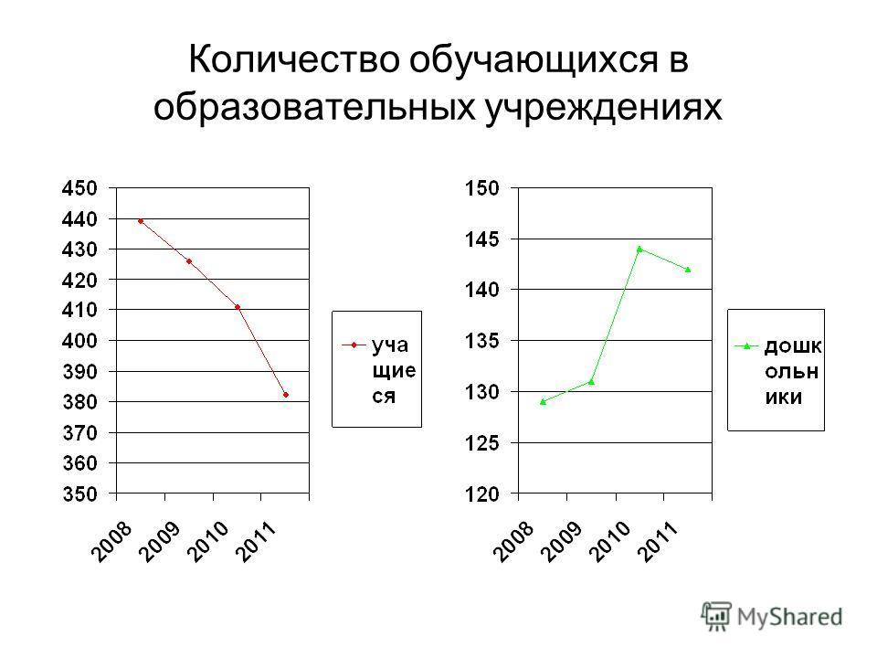 Количество обучающихся в образовательных учреждениях