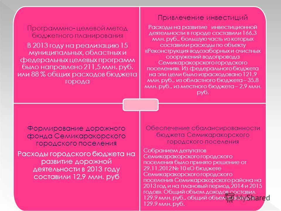 Программно- целевой метод бюджетного планирования В 2013 году на реализацию 15 муниципальных, областных и федеральных целевых программ было направлено 211,5 млн. руб. или 88 % общих расходов бюджета города Привлечение инвестиций Расходы на развитие и