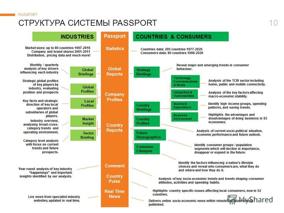 © Euromonitor International 10СТРУКТУРА СИСТЕМЫ PASSPORT PASSPORT