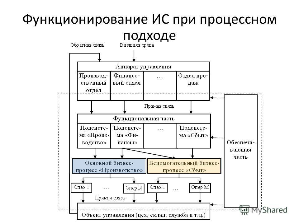 Функционирование ИС при процессном подходе