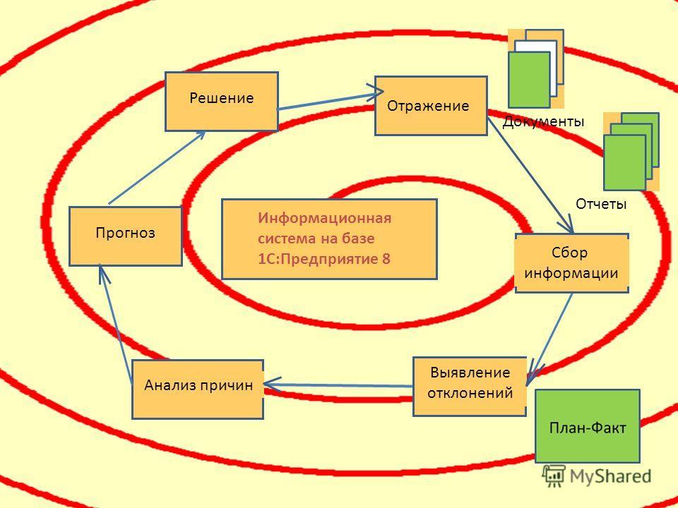 Информационная система на базе 1С:Предприятие 8 Сбор информации Выявление отклонений Решение Анализ причин Прогноз Отражение Документы Отчеты