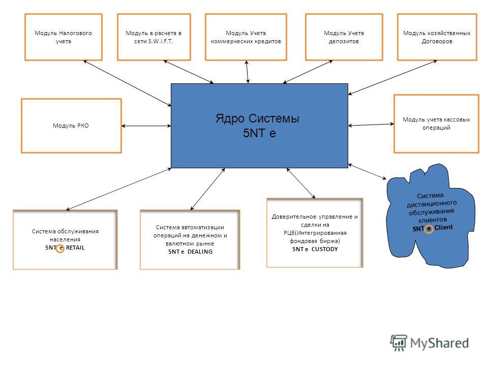 Доверительное управление и сделки на РЦБ(Интегрированная фондовая биржа) 5NT e CUSTODY Ядро Системы 5NT e Система обслуживания населения 5NT e RETAIL Модуль РКО Модуль учета кассовых операций Модуль в расчета в сети S.W.I.F.T. Модуль Учета коммерческ