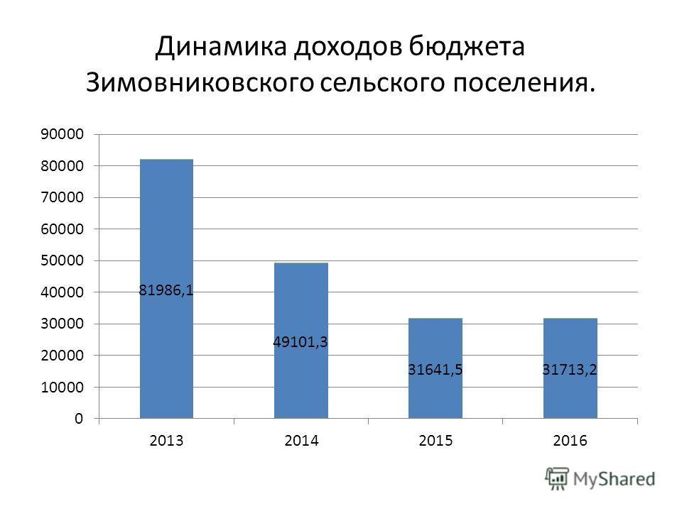 Динамика доходов бюджета Зимовниковского сельского поселения.