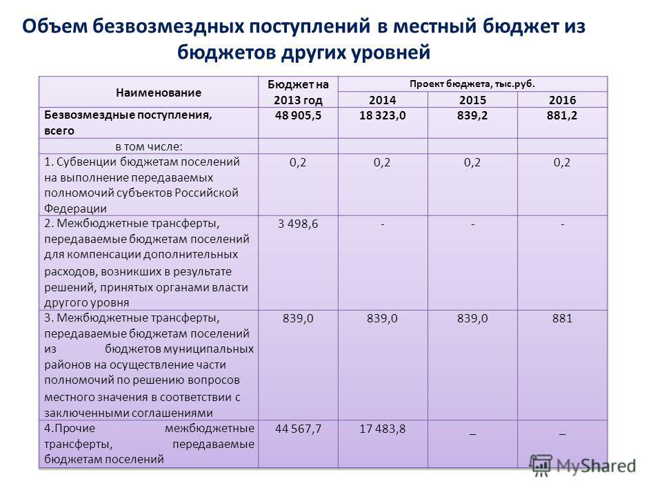 Объем безвозмездных поступлений в местный бюджет из бюджетов других уровней