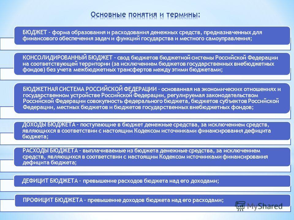БЮДЖЕТ - форма образования и расходования денежных средств, предназначенных для финансового обеспечения задач и функций государства и местного самоуправления; КОНСОЛИДИРОВАННЫЙ БЮДЖЕТ - свод бюджетов бюджетной системы Российской Федерации на соответс