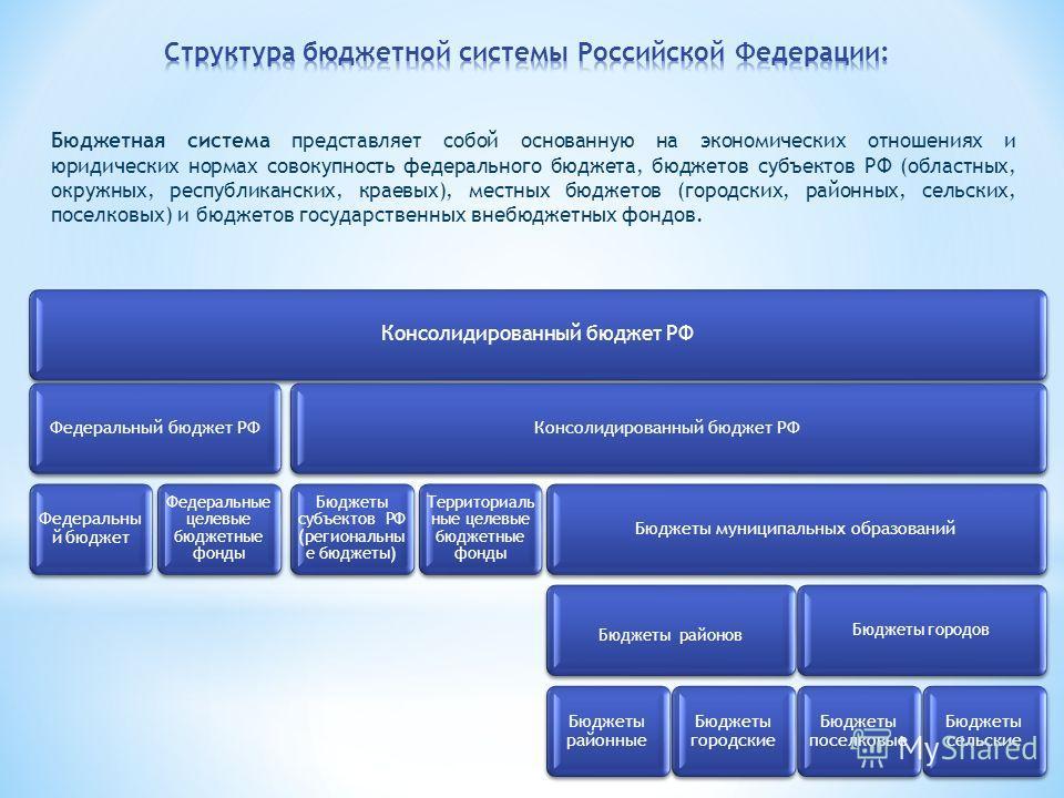 Консолидированный бюджет РФ Федеральный бюджет РФ Федеральны й бюджет Федеральные целевые бюджетные фонды Консолидированный бюджет РФ Бюджеты субъектов РФ (региональны е бюджеты) Территориаль ные целевые бюджетные фонды Бюджеты муниципальных образова
