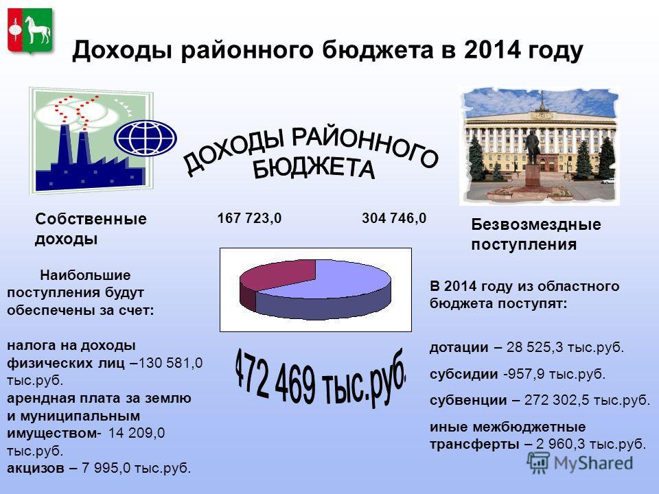 Доходы районного бюджета в 2014 году Собственные доходы В 2014 году из областного бюджета поступят: дотации – 28 525,3 тыс.руб. субсидии -957,9 тыс.руб. субвенции – 272 302,5 тыс.руб. иные межбюджетные трансферты – 2 960,3 тыс.руб. Безвозмездные пост