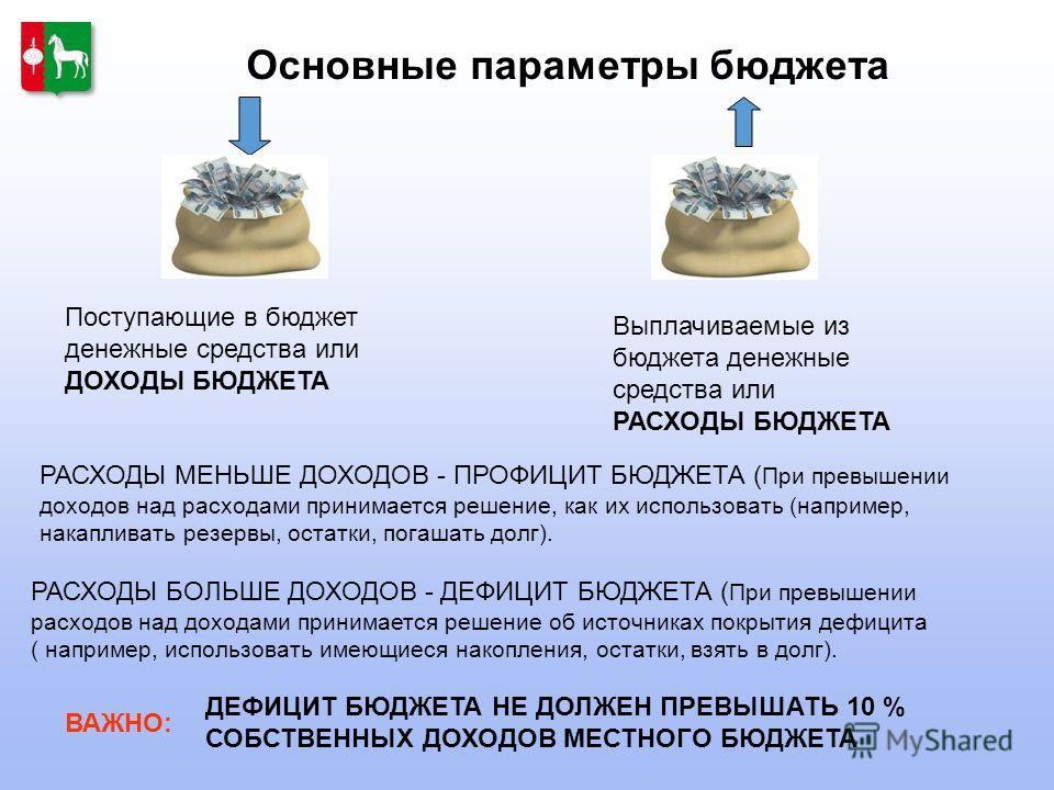 Основные параметры бюджета Поступающие в бюджет денежные средства или ДОХОДЫ БЮДЖЕТА Выплачиваемые из бюджета денежные средства или РАСХОДЫ БЮДЖЕТА РАСХОДЫ БОЛЬШЕ ДОХОДОВ - ДЕФИЦИТ БЮДЖЕТА ( При превышении расходов над доходами принимается решение об
