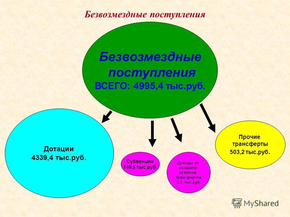 Безвозмездные поступления Безвозмездные поступления ВСЕГО: 4995,4 тыс.руб. Дотации 4339,4 тыс.руб. Субвенции 149,5 тыс.руб. Прочие трансферты 503,2 тыс.руб. Доходы от возврата остатков трансфертов 3,3 тыс.руб.