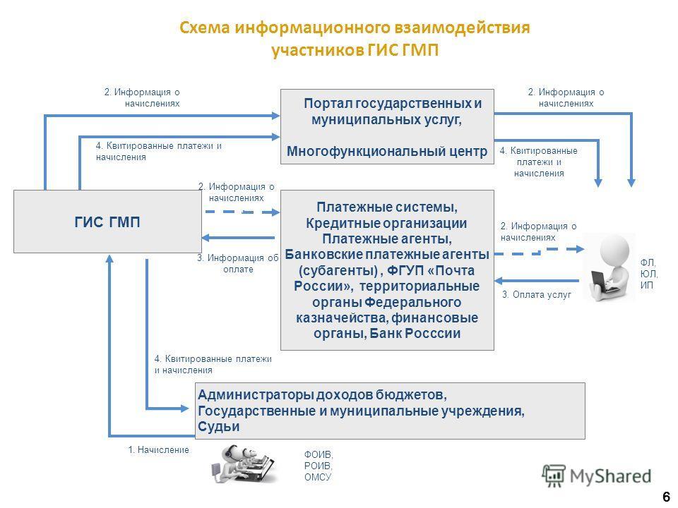 Схема информационного взаимодействия участников ГИС ГМП 1. Начисление 2. Информация о начислениях 4. Квитированные платежи и начисления 2. Информация о начислениях 4. Квитированные платежи и начисления 2. Информация о начислениях 3. Информация об опл