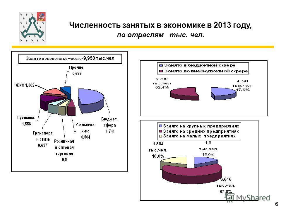 Численность занятых в экономике в 2013 году, по отраслям тыс. чел. Занято в экономике – всего - 9,950 тыс.чел 6