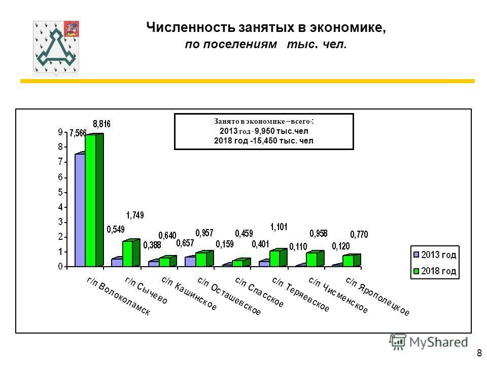 Численность занятых в экономике, по поселениям тыс. чел. Занято в экономике – всего -: 2013 год - 9,950 тыс.чел 2018 год -15,450 тыс. чел 8