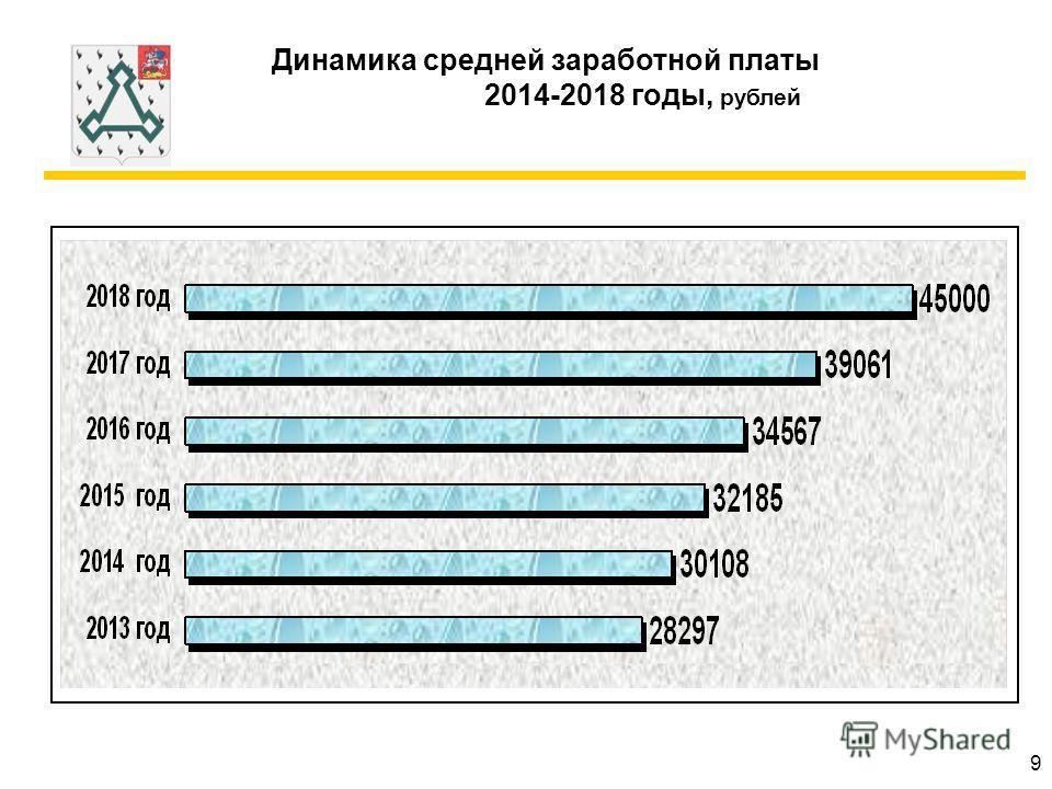 Динамика средней заработной платы 2014-2018 годы, рублей 9