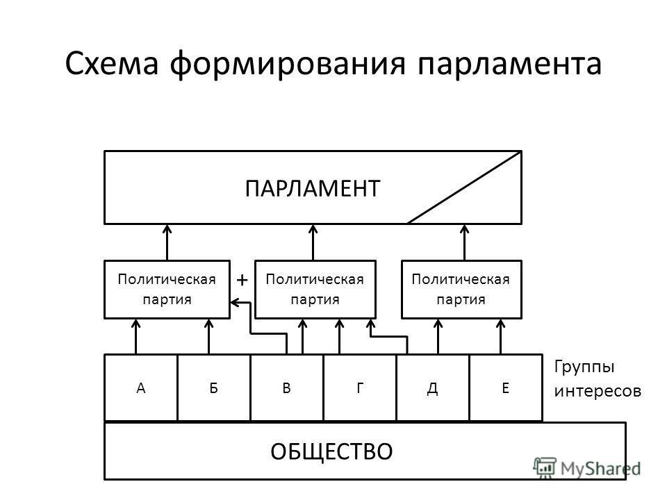 Политическая партия ПАРЛАМЕНТ АБВГДЕ ОБЩЕСТВО Схема формирования парламента Группы интересов +