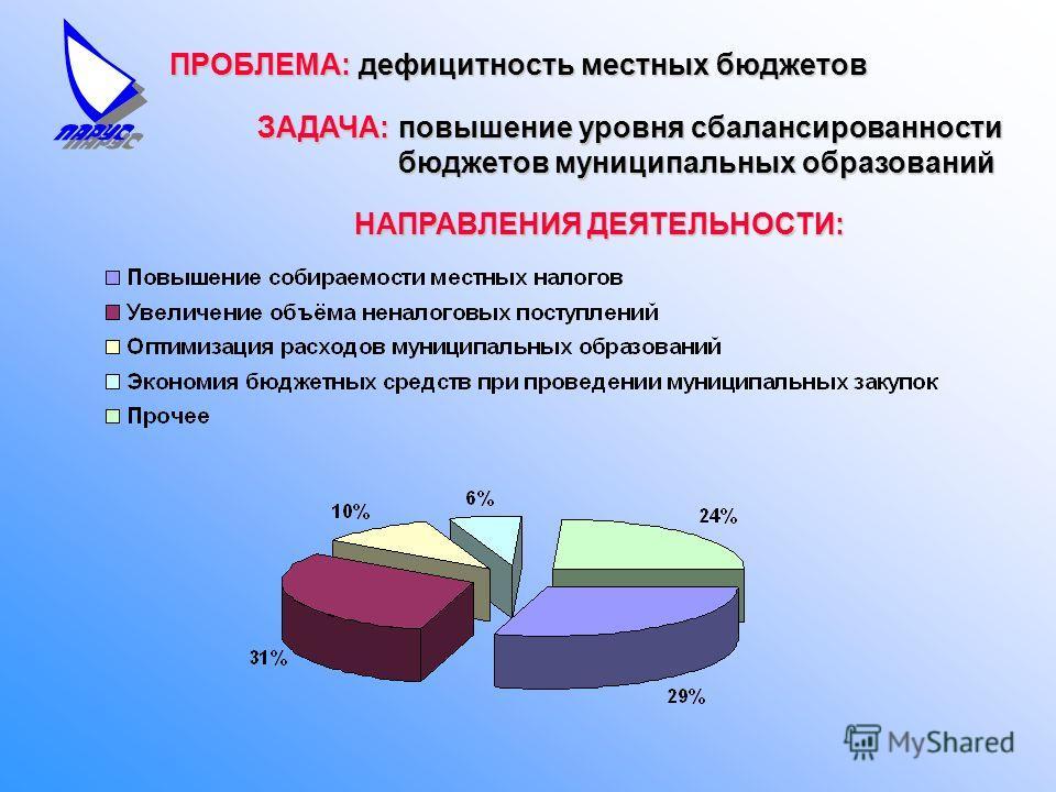ПРОБЛЕМА: дефицитность местных бюджетов ЗАДАЧА: НАПРАВЛЕНИЯ ДЕЯТЕЛЬНОСТИ: повышение уровня сбалансированности бюджетов муниципальных образований