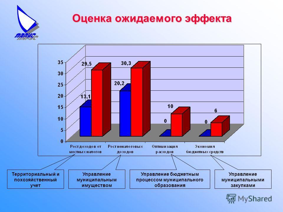 Оценка ожидаемого эффекта Территориальный и похозяйственный учет Управление муниципальным имуществом Управление бюджетным процессом муниципального образования Управление муниципальными закупками