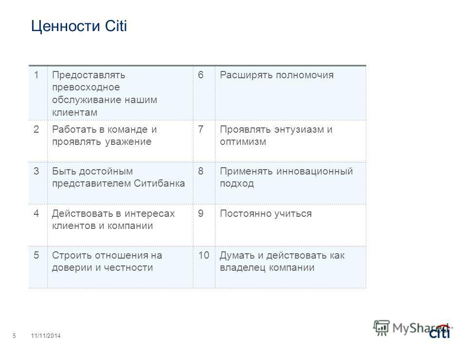 Ценности Citi 511/11/2014 1Предоставлять превосходное обслуживание нашим клиентам 6Расширять полномочия 2Работать в команде и проявлять уважение 7Проявлять энтузиазм и оптимизм 3Быть достойным представителем Ситибанка 8Применять инновационный подход