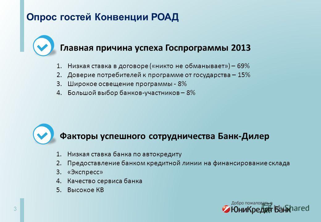 3 Опрос гостей Конвенции РОАД Главная причина успеха Госпрограммы 2013 1. Низкая ставка в договоре («никто не обманывает») – 69% 2. Доверие потребителей к программе от государства – 15% 3. Широкое освещение программы - 8% 4. Большой выбор банков-учас