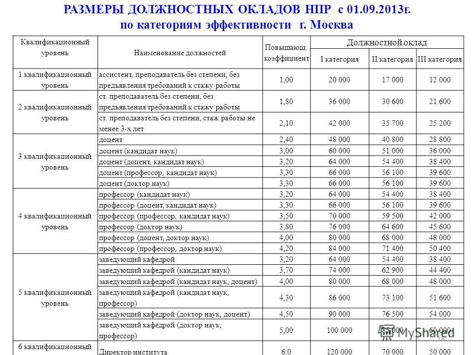 РАЗМЕРЫ ДОЛЖНОСТНЫХ ОКЛАДОВ НПР с 01.09.2013 г. по категориям эффективности г. Москва Квалификационный уровень Наименование должностей Повышающ. коэффициент Должностной оклад I категорияII категорияIII категория 1 квалификационный уровень ассистент,