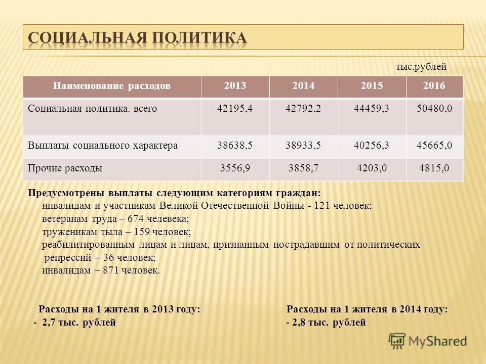 Наименование расходов 2013201420152016 Социальная политика. всего 42195,442792,244459,350480,0 Выплаты социального характера 38638,538933,540256,345665,0 Прочие расходы 3556,93858,74203,04815,0 Предусмотрены выплаты следующим категориям граждан: инва