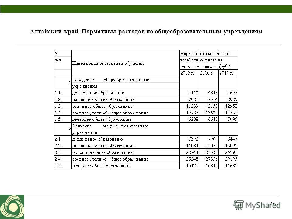 Алтайский край. Нормативы расходов по общеобразовательным учреждениям 19