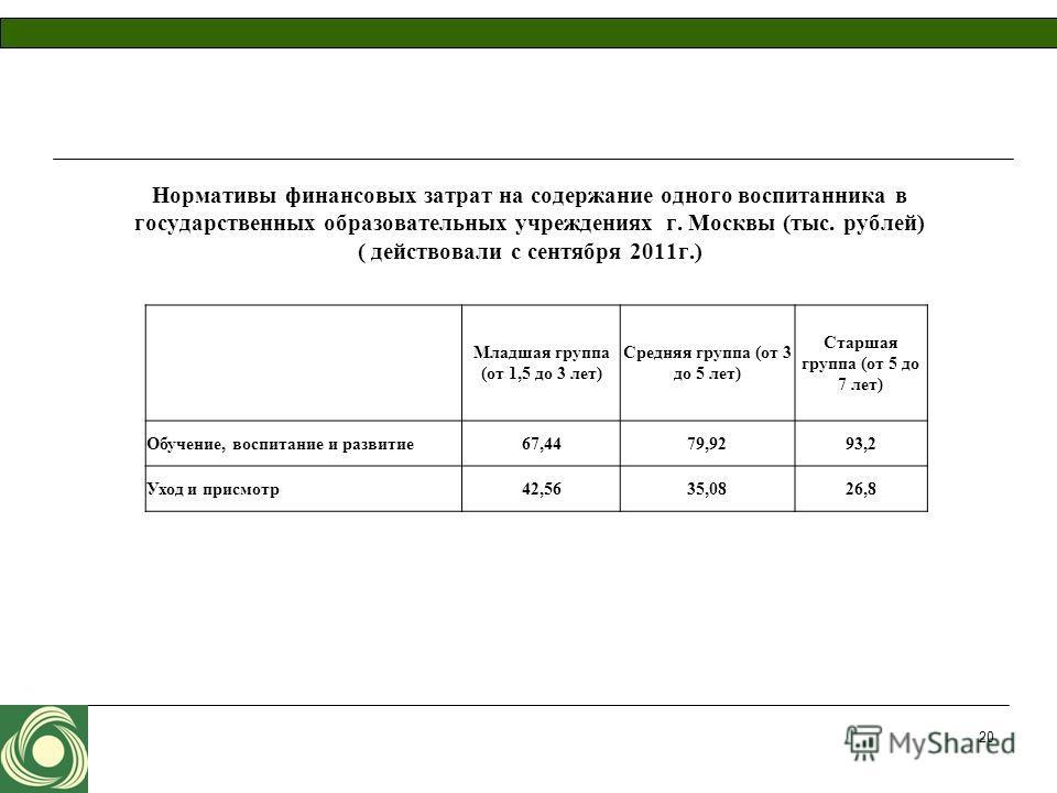 Нормативы финансовых затрат на содержание одного воспитанника в государственных образовательных учреждениях г. Москвы (тыс. рублей) ( действовали с сентября 2011 г.) Младшая группа (от 1,5 до 3 лет) Средняя группа (от 3 до 5 лет) Старшая группа (от 5