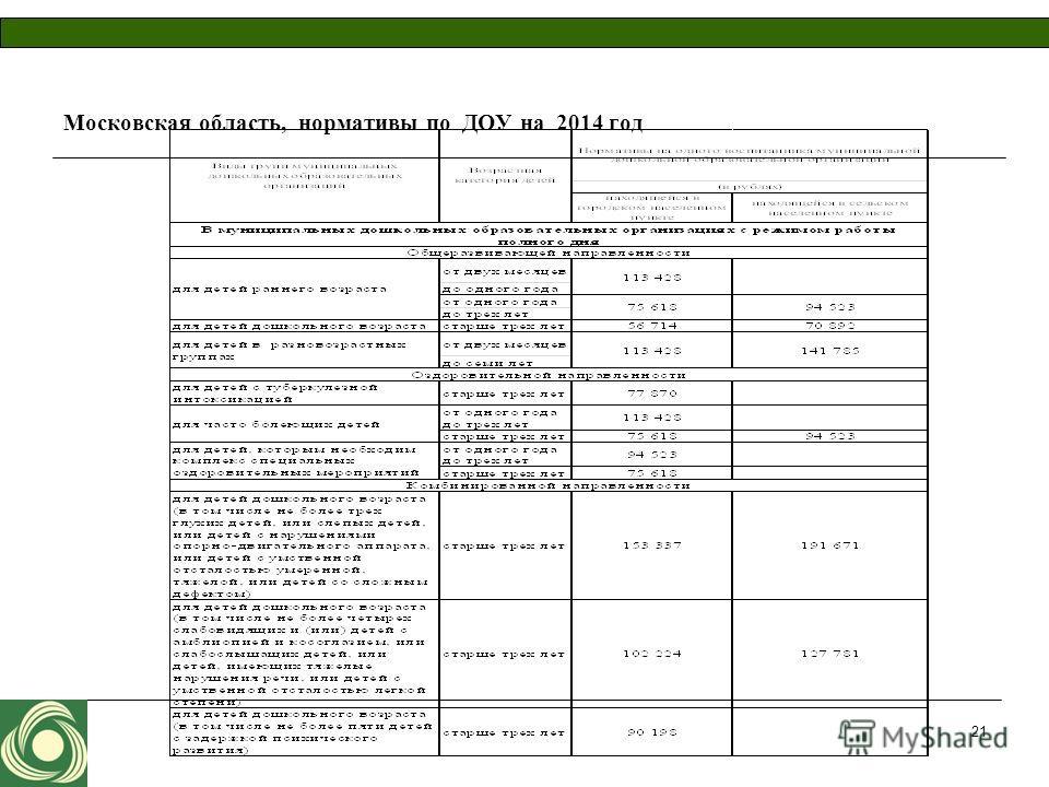 Московская область, нормативы по ДОУ на 2014 год 21