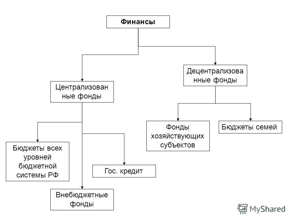 Финансы Централизован ные фонды Децентрализова нные фонды Бюджеты всех уровней бюджетной системы РФ Внебюджетные фонды Гос. кредит Фонды хозяйствующих субъектов Бюджеты семей