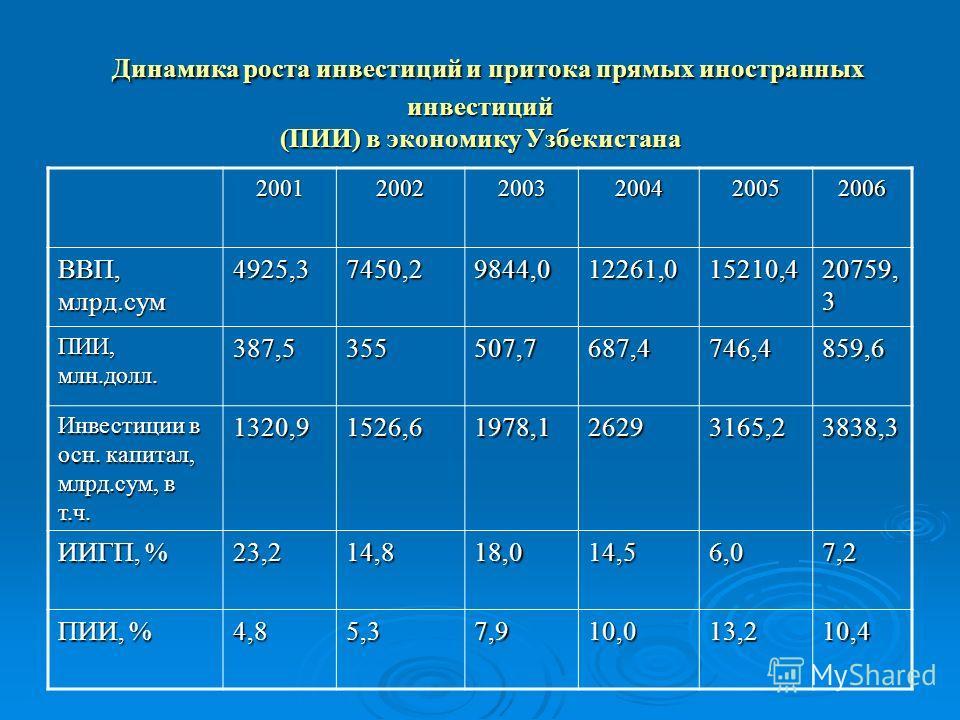 Динамика роста инвестиций и притока прямых иностранных инвестиций (ПИИ) в экономику Узбекистана Динамика роста инвестиций и притока прямых иностранных инвестиций (ПИИ) в экономику Узбекистана 200120022003200420052006 ВВП, млрд.сум 4925,37450,29844,01