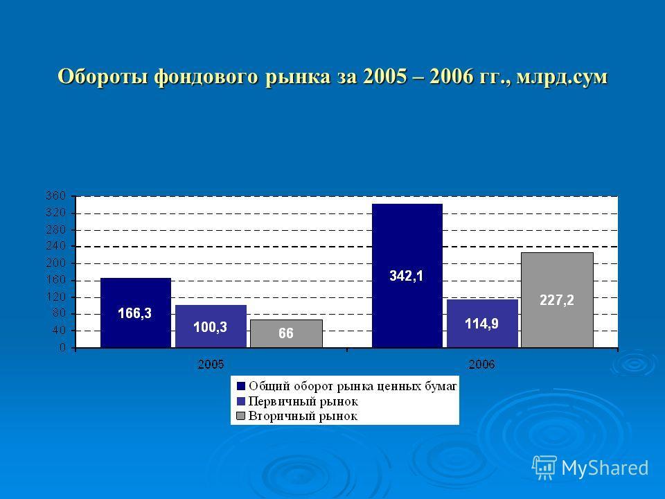 Обороты фондового рынка за 2005 – 2006 гг., млрд.сум