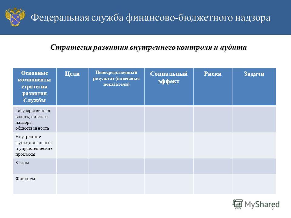 Основные компоненты стратегии развития Службы Цели Непосредственный результат (ключевые показатели) Социальный эффект Риски Задачи Государственная власть, объекты надзора, общественность Внутренние функциональные и управленческие процессы Кадры Финан
