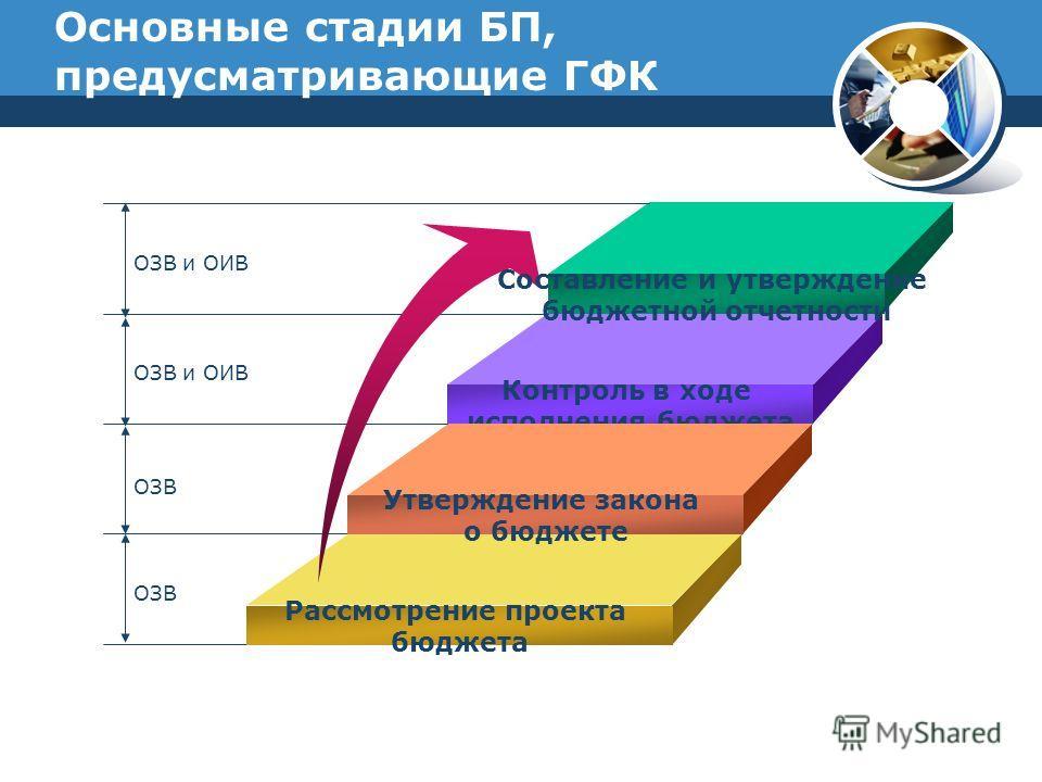 Основные стадии БП, предусматривающие ГФК Составление и утверждение бюджетной отчетности Контроль в ходе исполнения бюджета Утверждение закона о бюджете Рассмотрение проекта бюджета ОЗВ и ОИВ ОЗВ