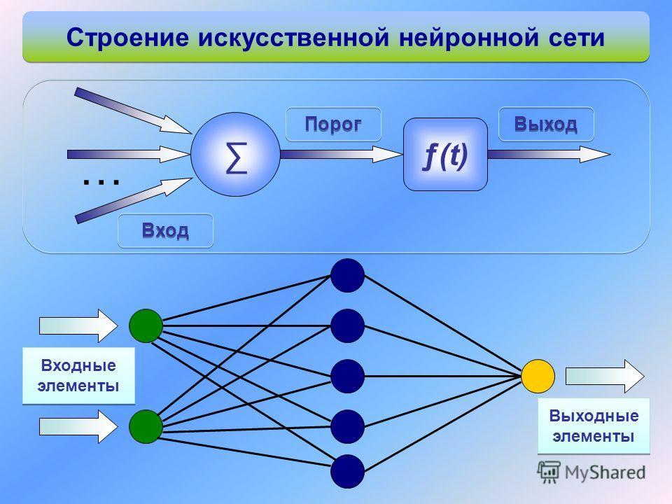 Строение искусственной нейронной сети Входные элементы Выходные элементы Вход … ƒ(t) Порог Выход
