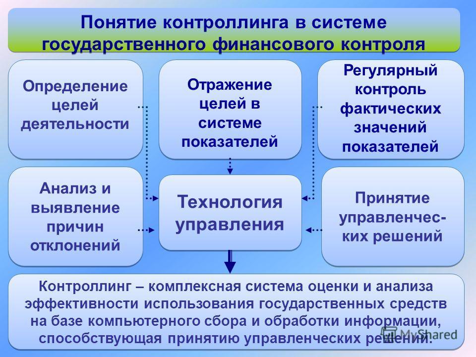 Технология управления Контроллинг – комплексная система оценки и анализа эффективности использования государственных средств на базе компьютерного сбора и обработки информации, способствующая принятию управленческих решений. Определение целей деятель