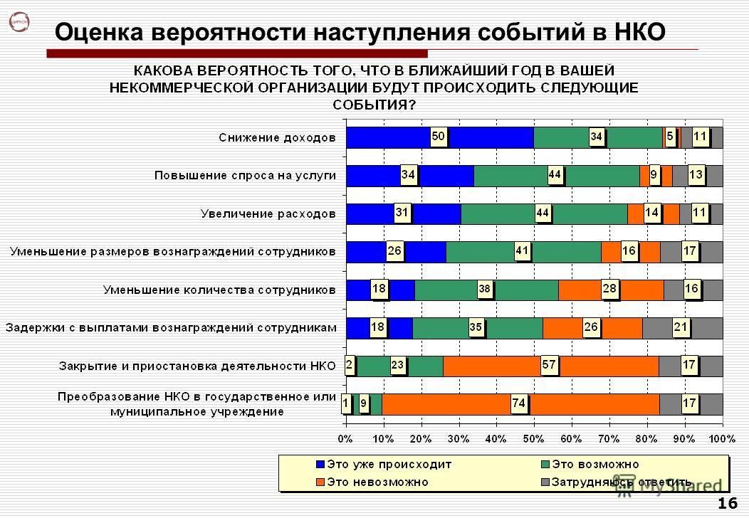 16 Оценка вероятности наступления событий в НКО