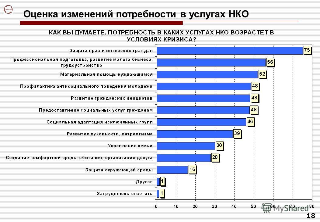 18 Оценка изменений потребности в услугах НКО