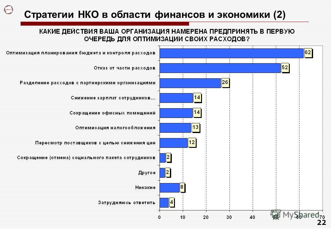 22 Стратегии НКО в области финансов и экономики (2)
