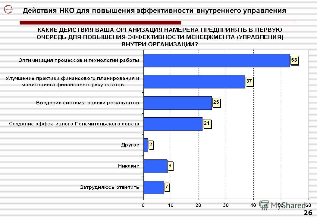 26 Действия НКО для повышения эффективности внутреннего управления